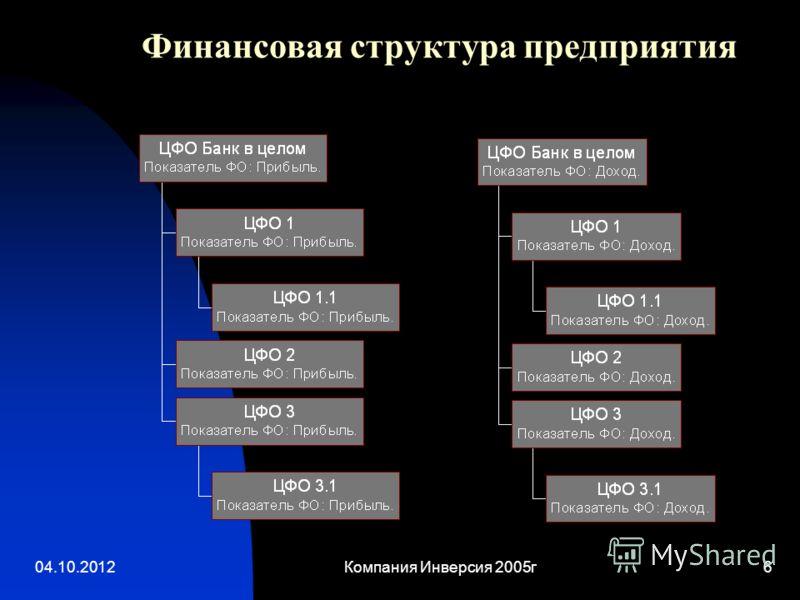 22.08.2012Компания Инверсия 2005г6 Финансовая структура предприятия