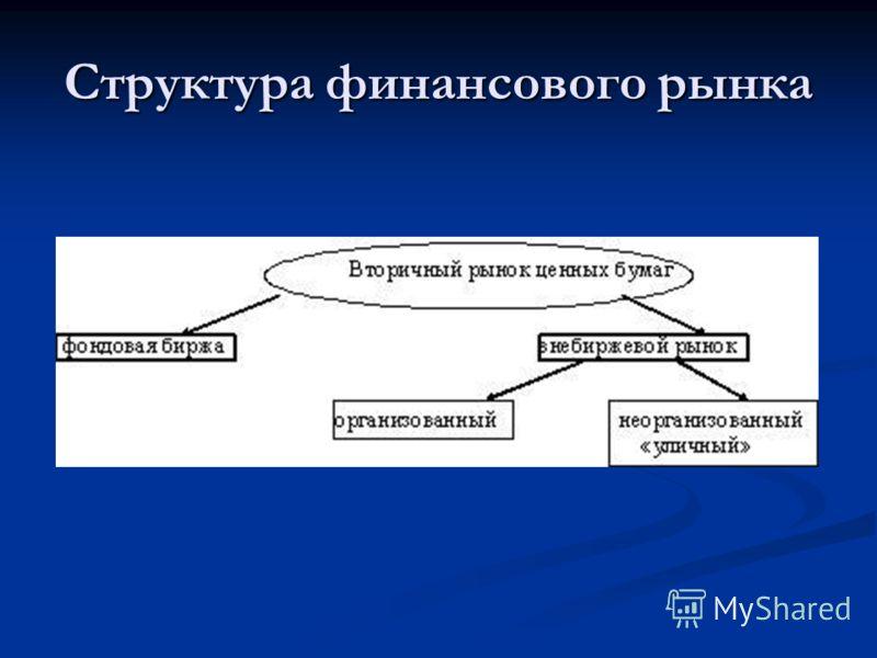 Структура финансового рынка