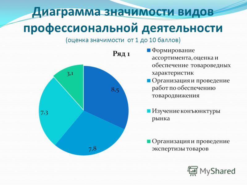Диаграмма значимости видов профессиональной деятельности (оценка значимости от 1 до 10 баллов)