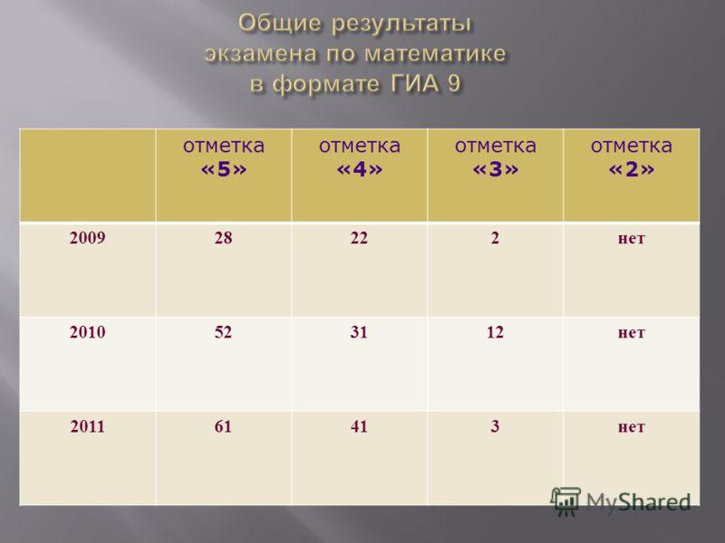 отметка «5» отметка «4» отметка «3» отметка «2» 200928222нет 2010523112нет 201161413нет