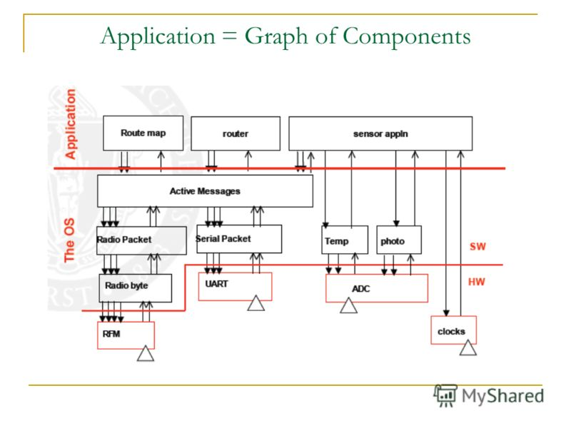Application = Graph of Components
