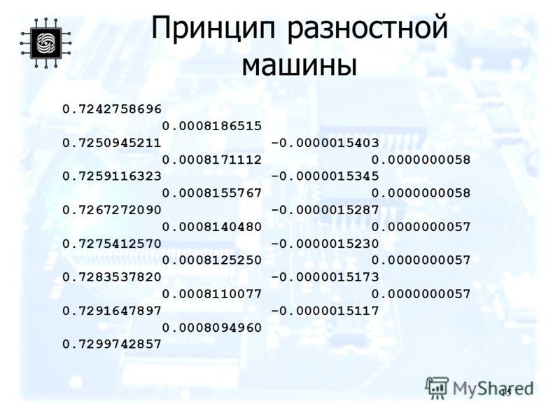15 Принцип разностной машины 0.7242758696 0.0008186515 0.7250945211 -0.0000015403 0.0008171112 0.0000000058 0.7259116323 -0.0000015345 0.0008155767 0.0000000058 0.7267272090 -0.0000015287 0.0008140480 0.0000000057 0.7275412570 -0.0000015230 0.0008125