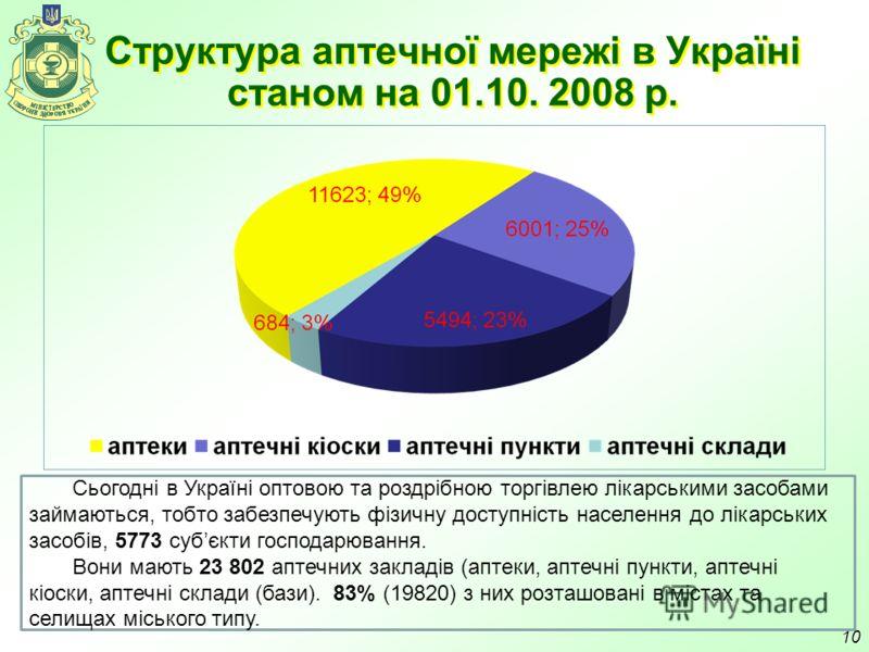 Структура аптечної мережі в Україні станом на 01.10. 2008 р. 10 Сьогодні в Україні оптовою та роздрібною торгівлею лікарськими засобами займаються, тобто забезпечують фізичну доступність населення до лікарських засобів, 5773 субєкти господарювання. В