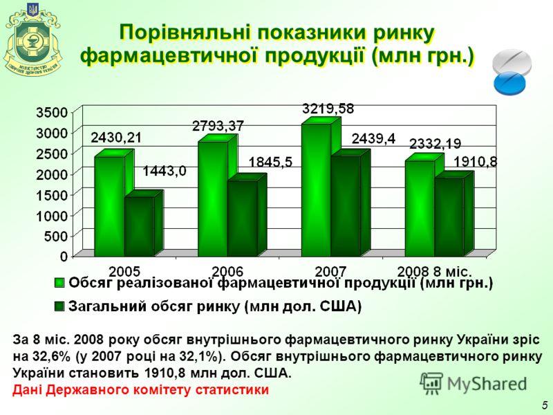 5 Порівняльні показники ринку фармацевтичної продукції (млн грн.) За 8 міс. 2008 року обсяг внутрішнього фармацевтичного ринку України зріс на 32,6% (у 2007 році на 32,1%). Обсяг внутрішнього фармацевтичного ринку України становить 1910,8 млн дол. СШ