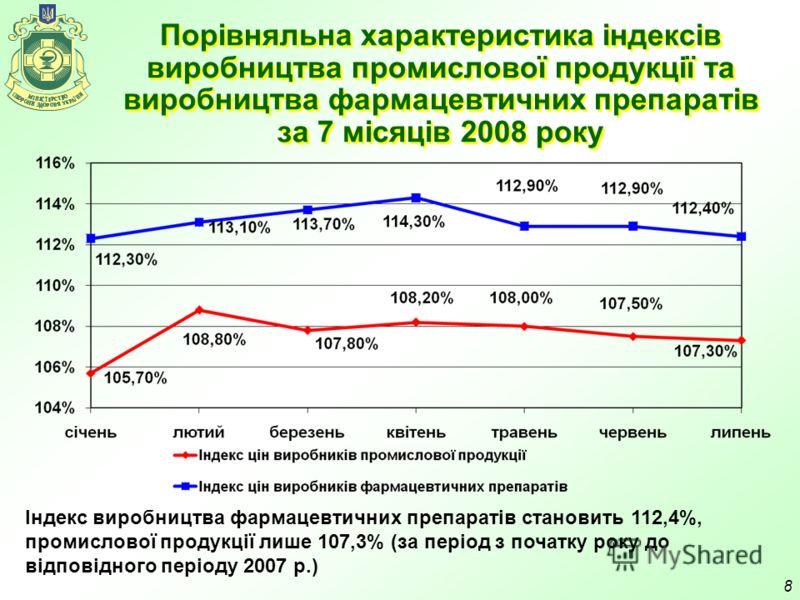 8 Порівняльна характеристика індексів виробництва промислової продукції та виробництва фармацевтичних препаратів за 7 місяців 2008 року Індекс виробництва фармацевтичних препаратів становить 112,4%, промислової продукції лише 107,3% (за період з поча