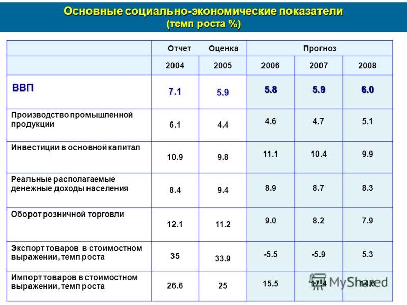 Основные социально-экономические показатели (темп роста %) Отчет ОценкаПрогноз 20042005200620072008 ВВП7.15.95.85.96.0 Производство промышленной продукции 6.14.4 4.64.75.1 Инвестиции в основной капитал 10.99.8 11.110.49.9 Реальные располагаемые денеж