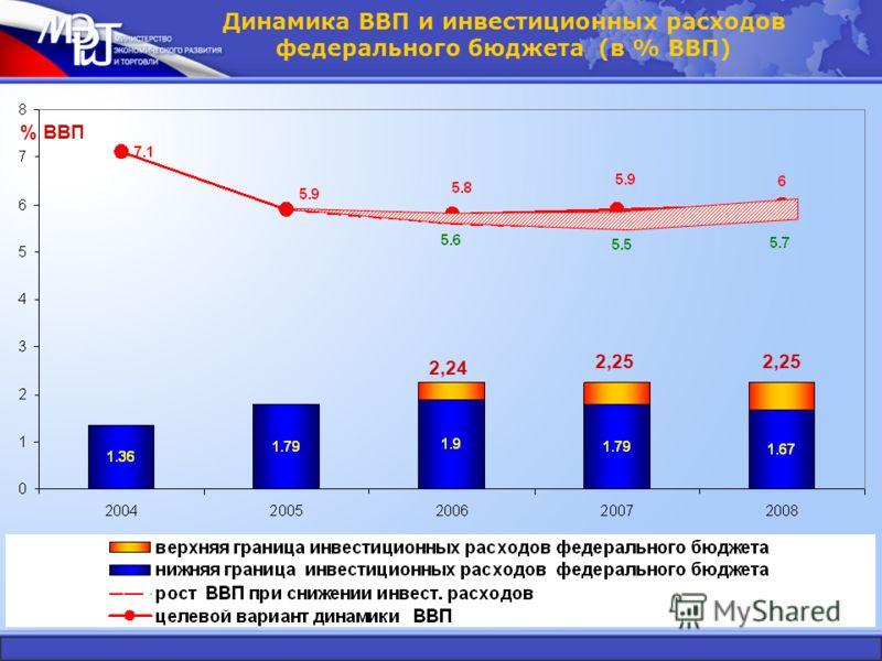 Динамика ВВП и инвестиционных расходов федерального бюджета (в % ВВП) 2,24 2,25 % ВВП