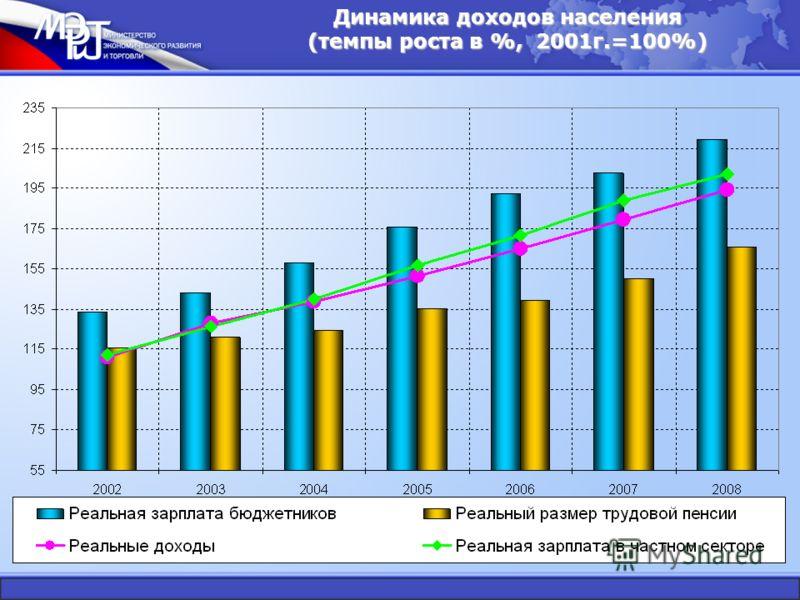 Динамика доходов населения (темпы роста в %, 2001г.=100%)