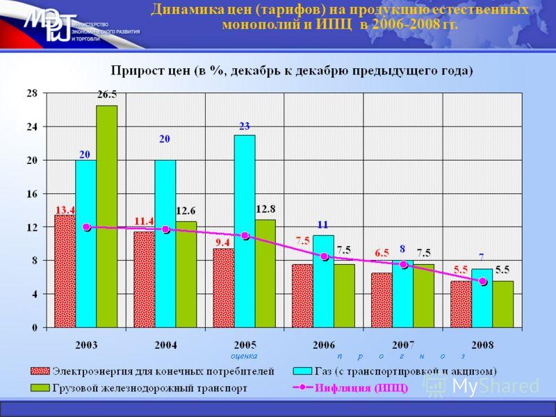 Динамика цен (тарифов) на продукцию естественных монополий и ИПЦ в 2006-2008 гг.