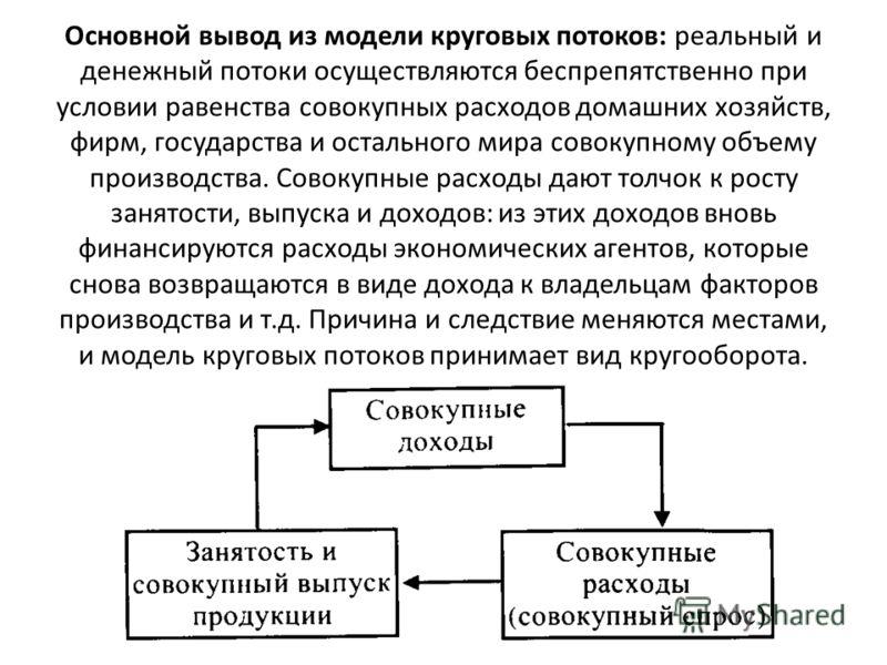 Основной вывод из модели круговых потоков: реальный и денежный потоки осуществляются беспрепятственно при условии равенства совокупных расходов домашних хозяйств, фирм, государства и остального мира совокупному объему производства. Совокупные расходы