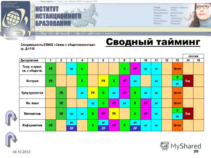 20 08.08.2012 Сводный тайминг