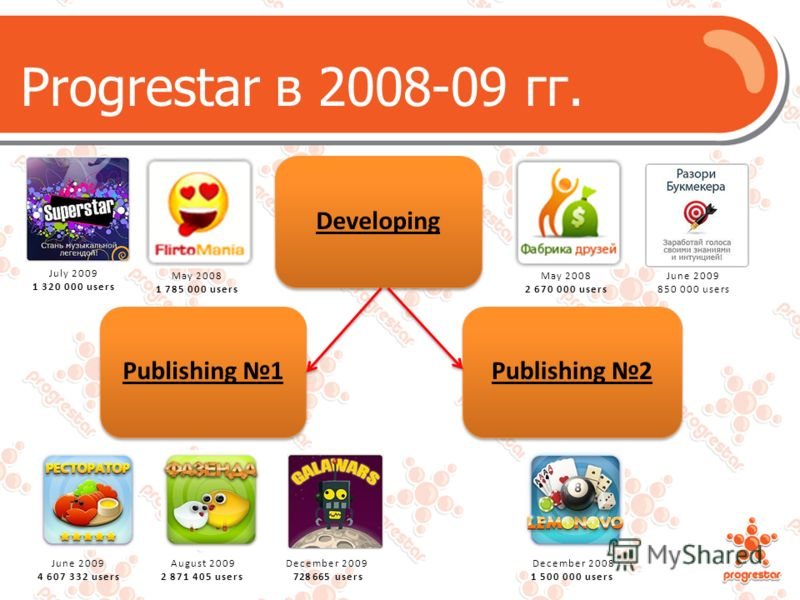 Progrestar в 2008-09 гг. Publishing 1Publishing 2 June 2009 4 607 332 users August 2009 2 871 405 users December 2009 728 665 users December 2008 1 500 000 users Developing May 2008 1 785 000 users May 2008 2 670 000 users June 2009 850 000 users Jul