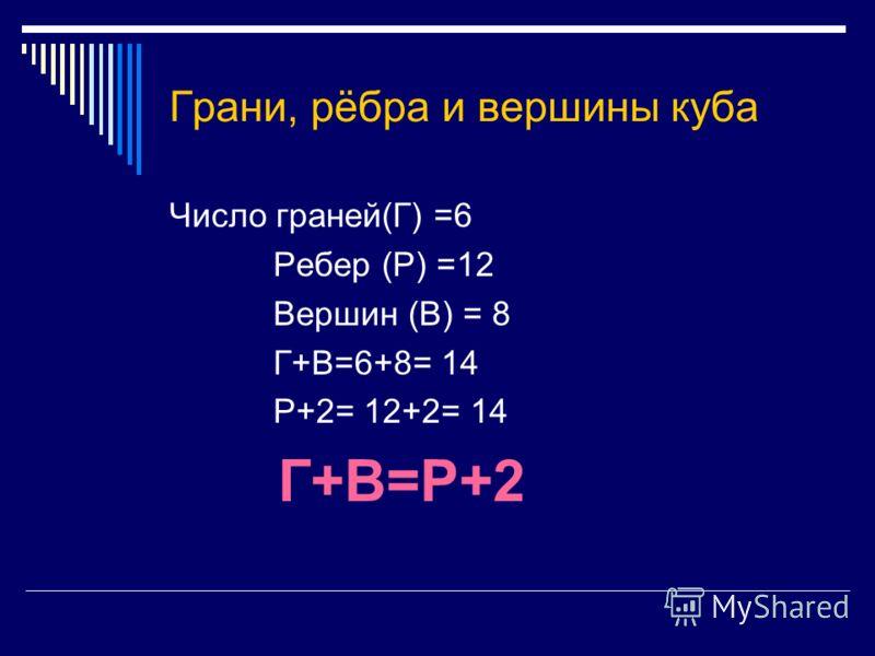 Грани, рёбра и вершины куба Число граней(Г) =6 Ребер (Р) =12 Вершин (В) = 8 Г+В=6+8= 14 Р+2= 12+2= 14 Г+В=Р+2