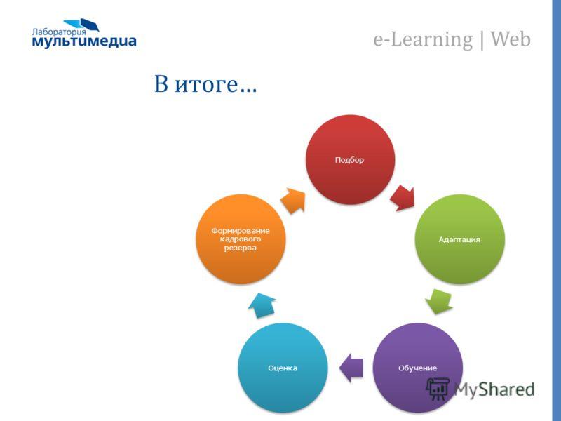 e-Learning | Web В итоге… ПодборАдаптацияОбучениеОценка Формирование кадрового резерва