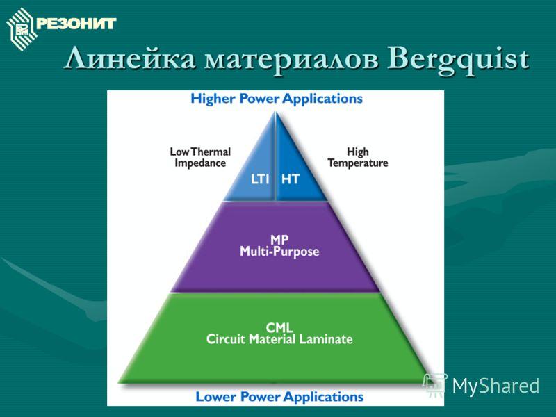 Линейка материалов Bergquist