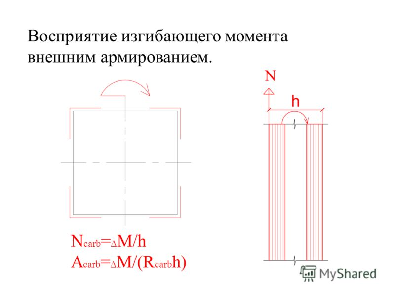 Восприятие изгибающего момента внешним армированием. N carb = M/h A carb = M/(R carb h)