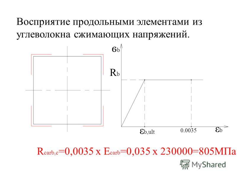Восприятие продольными элементами из углеволокна сжимающих напряжений. R carb,c =0,0035 x E carb =0,035 x 230000=805МПа ϭbϭb εbεb RbRb ε b,ult 0.0035