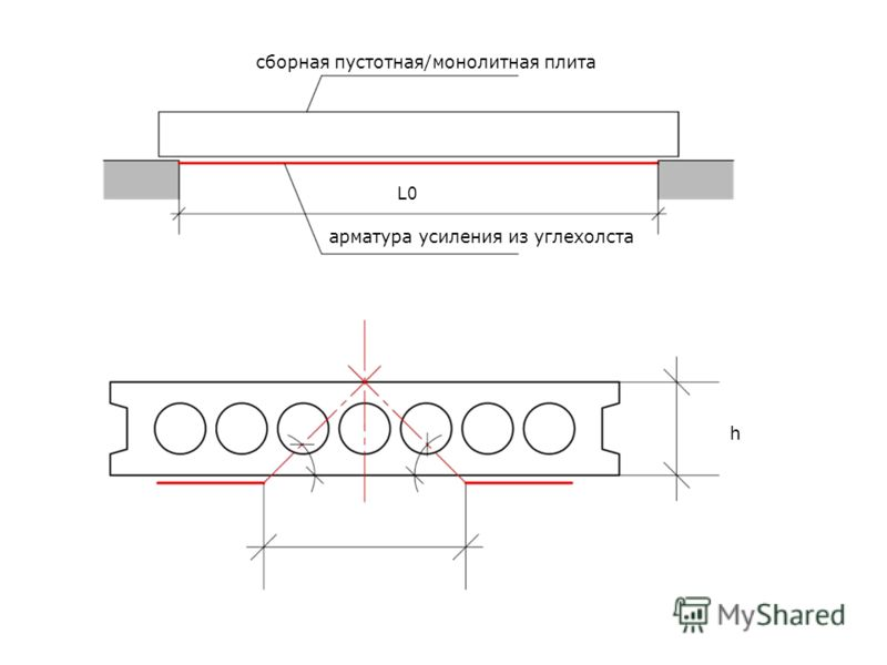 арматура усиления из углехолста сборная пустотная/монолитная плита h L0