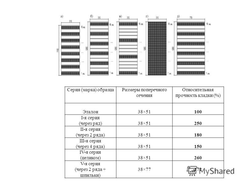 Серия (марка) образцаРазмеры поперечного сечения Относительная прочность кладки (%) Эталон38×51100 I-я серия (через ряд)38×51250 II-я серия (через 2 ряда)38×51180 III-я серия (через 4 ряда)38×51150 IV-я серия (целиком)38×51260 V-я серия (через 2 ряда