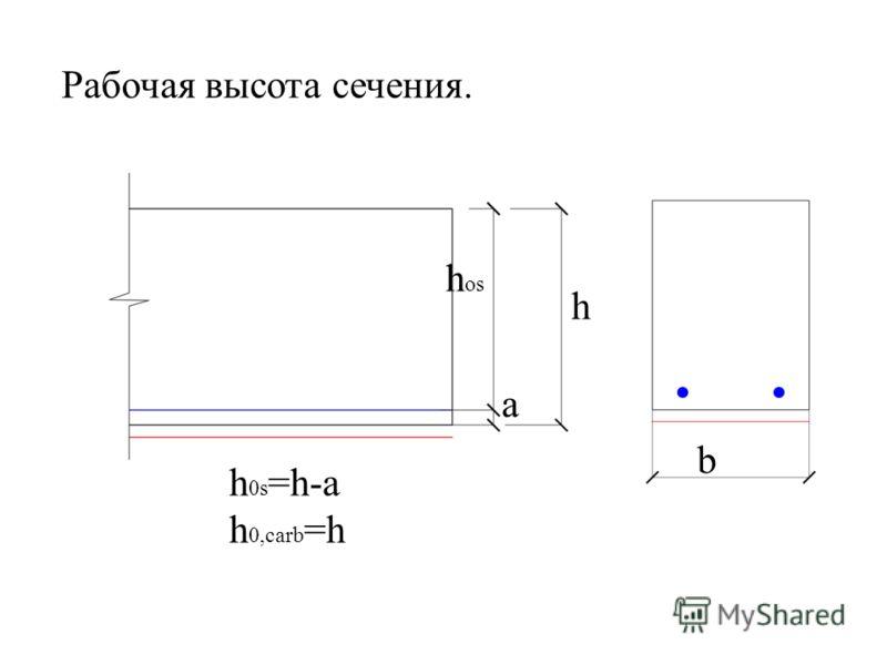 Рабочая высота сечения. h 0s =h-a h 0,carb =h h os h b a