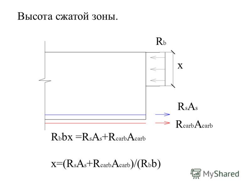 Высота сжатой зоны. R b bx =R s A s +R carb A carb x=(R s A s +R carb A carb )/(R b b) x RbRb R carb A carb RsAsRsAs