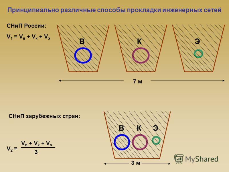 Принципиально различные способы прокладки инженерных сетей СНиП России: ВКЭ V 1 = V в + V к + V э 7 м ВК Э 3 м V 2 = V в + V к + V э 3 СНиП зарубежных стран: