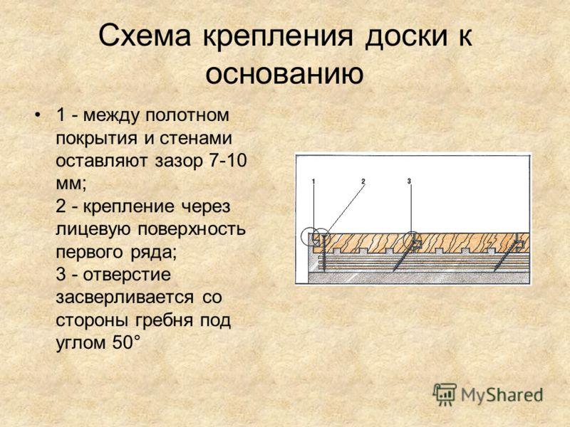 Схема крепления доски к основанию 1 - между полотном покрытия и стенами оставляют зазор 7-10 мм; 2 - крепление через лицевую поверхность первого ряда; 3 - отверстие засверливается со стороны гребня под углом 50°