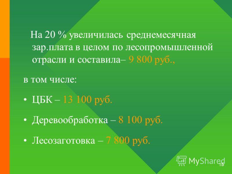 15 На 20 % увеличилась среднемесячная зар.плата в целом по лесопромышленной отрасли и составила– 9 800 руб., в том числе: ЦБК – 13 100 руб. Деревообработка – 8 100 руб. Лесозаготовка – 7 800 руб.
