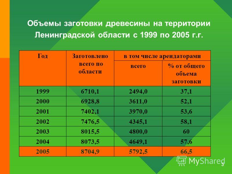 3 Объемы заготовки древесины на территории Ленинградской области с 1999 по 2005 г.г. ГодЗаготовлено всего по области в том числе арендаторами всего% от общего объема заготовки 19996710,12494,037,1 20006928,83611,052,1 20017402,13970,053,6 20027476,54