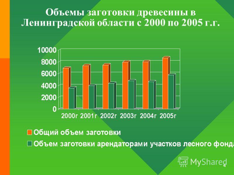 4 Объемы заготовки древесины в Ленинградской области с 2000 по 2005 г.г.