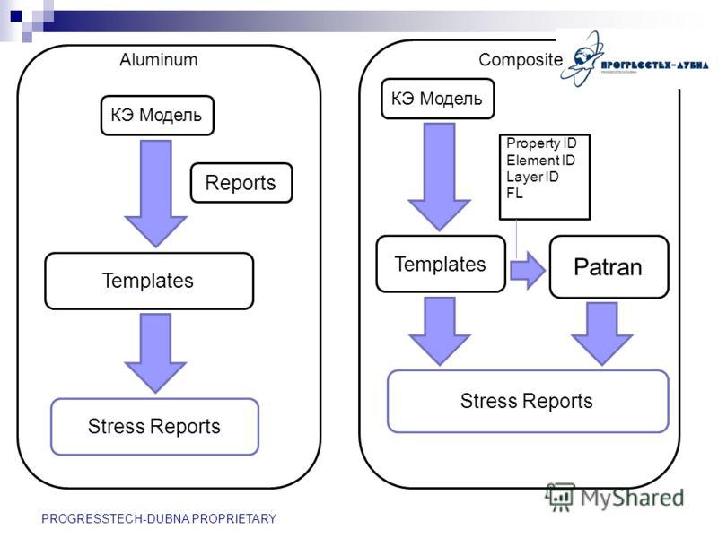 КЭ Модель Reports Templates Stress Reports PROGRESSTECH-DUBNA PROPRIETARY AluminumComposite КЭ Модель Templates Patran Stress Reports Property ID Element ID Layer ID FL