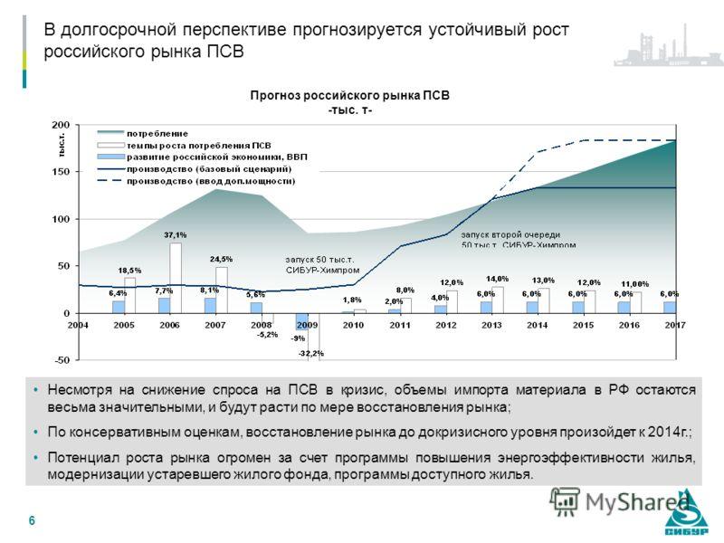6 Несмотря на снижение спроса на ПСВ в кризис, объемы импорта материала в РФ остаются весьма значительными, и будут расти по мере восстановления рынка; По консервативным оценкам, восстановление рынка до докризисного уровня произойдет к 2014г.; Потенц