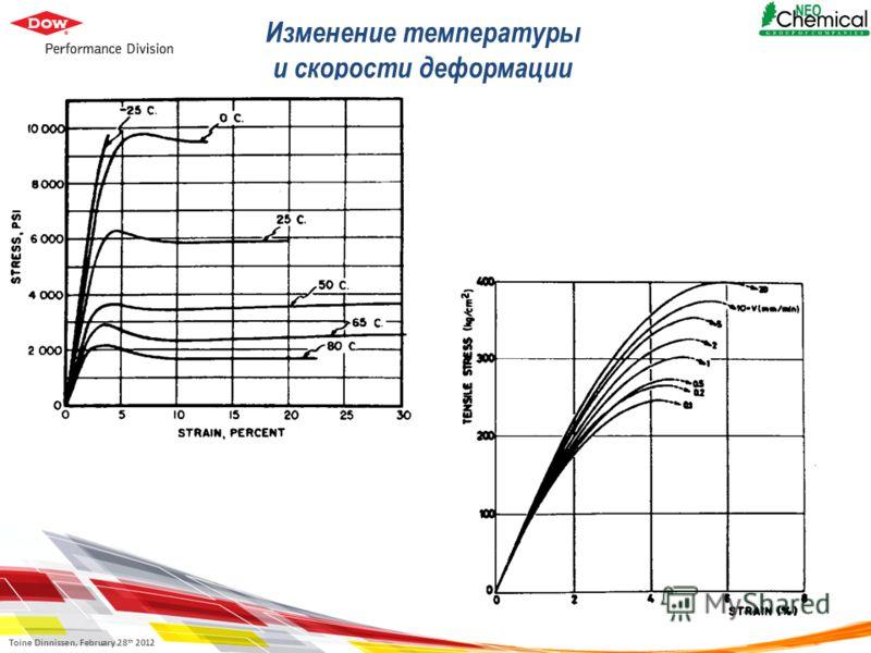 Toine Dinnissen, February 28 th 2012 Изменение температуры и скорости деформации