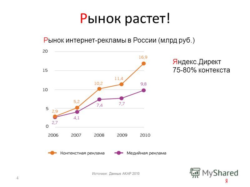 Рынок растет! Источник: Данные АКАР 2010 Яндекс.Директ 75-80% контекста Рынок интернет-рекламы в России (млрд руб.) 4