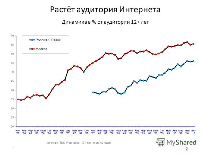 Растёт аудитория Интернета Динамика в % от аудитории 12+ лет Источник: TNS Web Index, 12+ лет, monthly reach 5