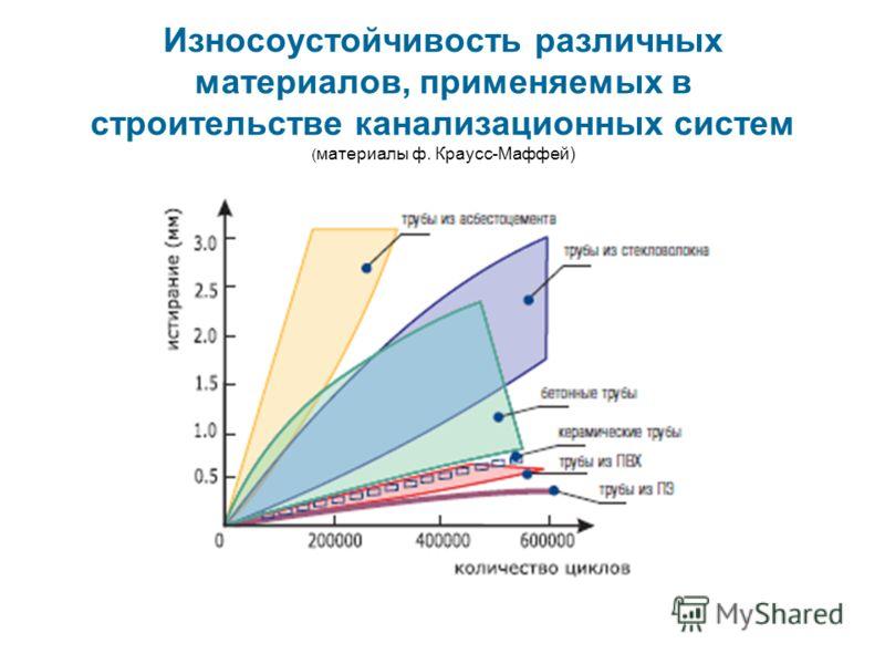 Износоустойчивость различных материалов, применяемых в строительстве канализационных систем ( материалы ф. Краусс-Маффей)