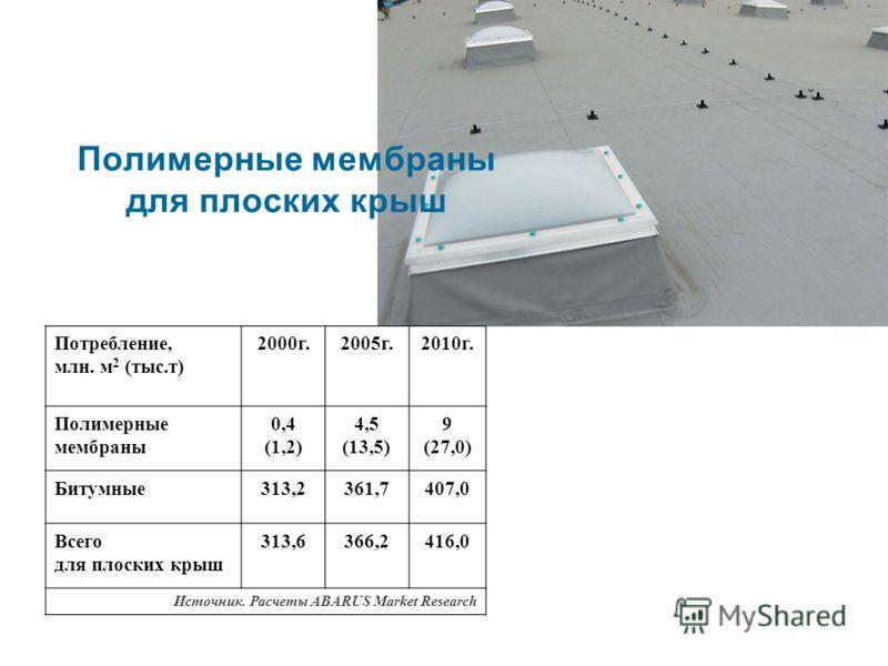 Полимерные мембраны для плоских крыш Потребление, млн. м 2 (тыс.т) 2000г.2005г.2010г. Полимерные мембраны 0,4 (1,2) 4,5 (13,5) 9 (27,0) Битумные313,2361,7407,0 Всего для плоских крыш 313,6366,2416,0 Источник. Расчеты ABARUS Market Research