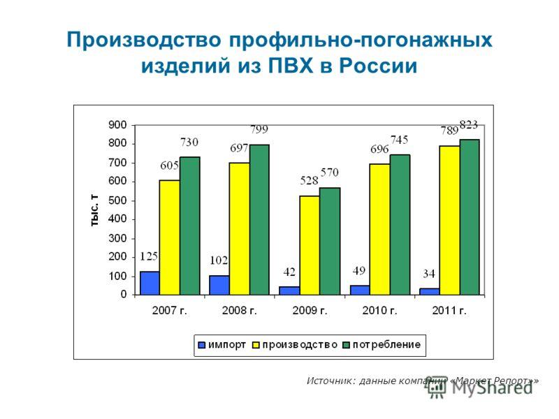 Производство профильно-погонажных изделий из ПВХ в России Источник: данные компании «Маркет Репорт»»