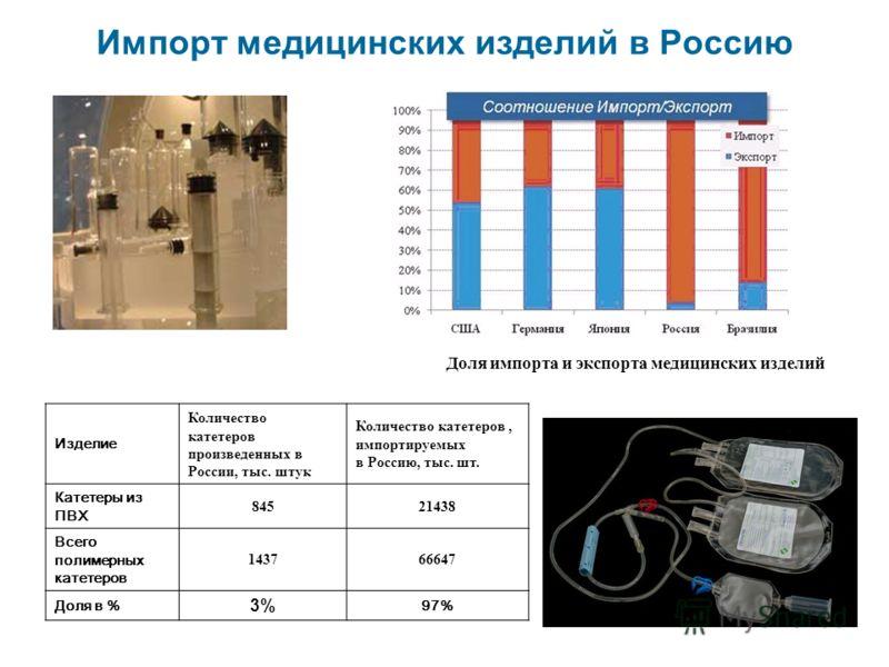 Импорт медицинских изделий в Россию Изделие Количество катетеров произведенных в России, тыс. штук Количество катетеров, импортируемых в Россию, тыс. шт. Катетеры из ПВХ 84521438 Всего полимерных катетеров 143766647 Доля в % 3% 97% Доля импорта и экс