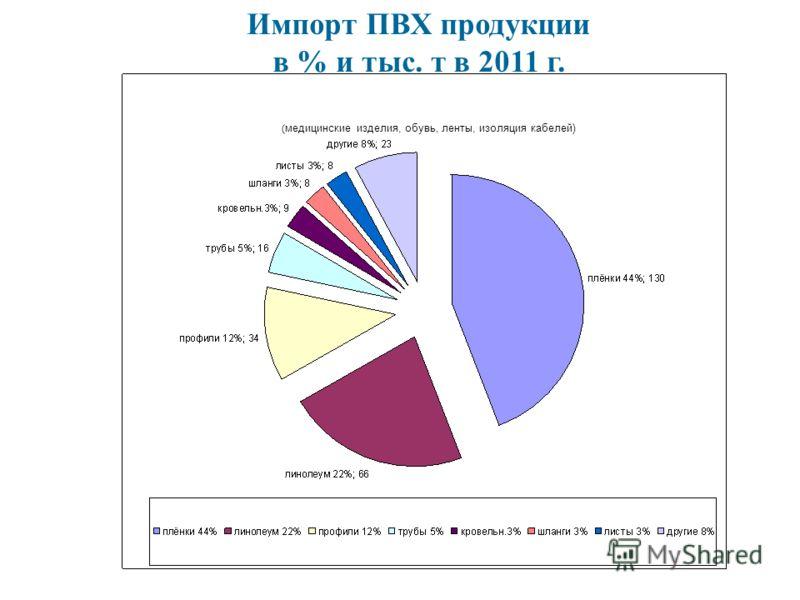 Импорт ПВХ продукции в % и тыс. т в 2011 г. ( медицинские изделия, обувь, ленты, изоляция кабелей)