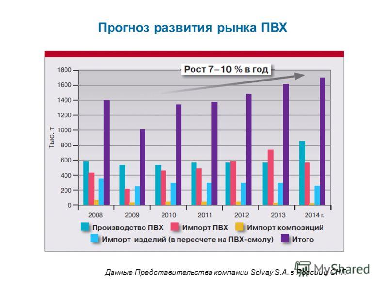Прогноз развития рынка ПВХ Данные Представительства компании Solvay S.A. в России и СНГ.