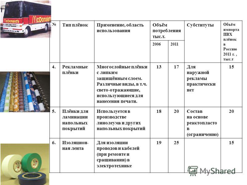 Тип плёнокПрименение, область использования Объём потребления тыс.т. Субституты Объём импорта ПВХ плёнок в Россию 2011 г., тыс.т 20062011 4.Рекламные плёнки Многослойные плёнки с липким защищённым слоем. Различные виды, в т.ч. свето-отражающие, испол