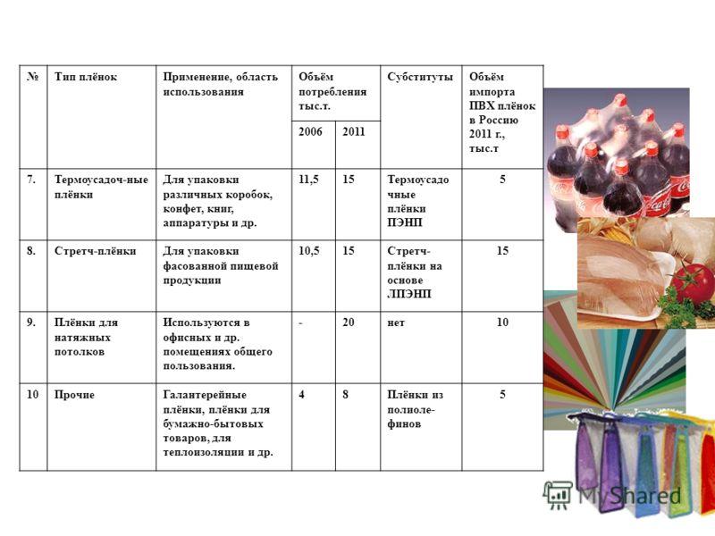 Тип плёнокПрименение, область использования Объём потребления тыс.т. СубститутыОбъём импорта ПВХ плёнок в Россию 2011 г., тыс.т 20062011 7.Термоусадоч-ные плёнки Для упаковки различных коробок, конфет, книг, аппаратуры и др. 11,515Термоусадо чные плё