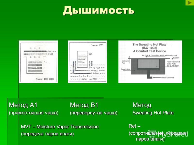 Дышимость Метод А1 (прямостоящая чаша) Метод В1 (перевернутая чаша) Метод Sweating Hot Plate MVT – Moisture Vapor Transmission (передача паров влаги) Ret – (сопротивление передаче паров влаги)