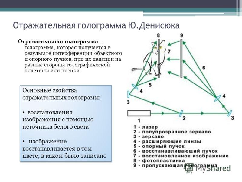 Отражательная голограмма
