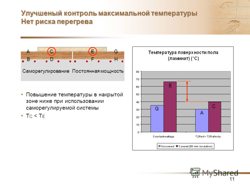 11 Улучшеный контроль максимальной температуры Нет риска перегрева Повышение температуры в накрытой зоне ниже при использовании саморегулируемой системы T C < T E A B C D E F G H СаморегулированиеПостоянная мощность G E A C