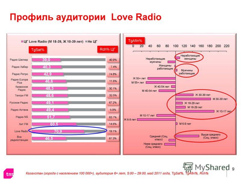 Love Radio портрет аудитории Базовой аудиторией «Love Radio» являются Мужчины 18-40 лет и Женщины 10-40 лет.