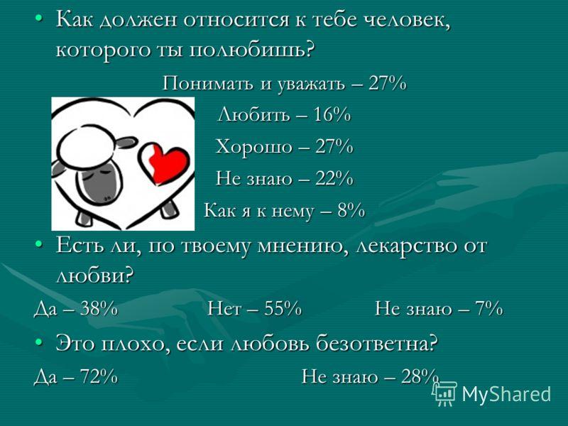 Как должен относится к тебе человек, которого ты полюбишь?Как должен относится к тебе человек, которого ты полюбишь? Понимать и уважать – 27% Любить – 16% Хорошо – 27% Не знаю – 22% Как я к нему – 8% Есть ли, по твоему мнению, лекарство от любви?Есть