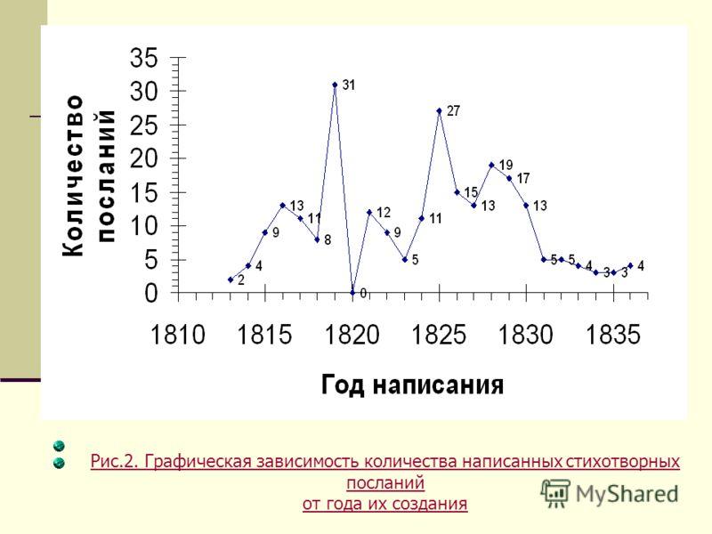 Рис.2. Графическая зависимость количества написанных стихотворных посланий от года их создания