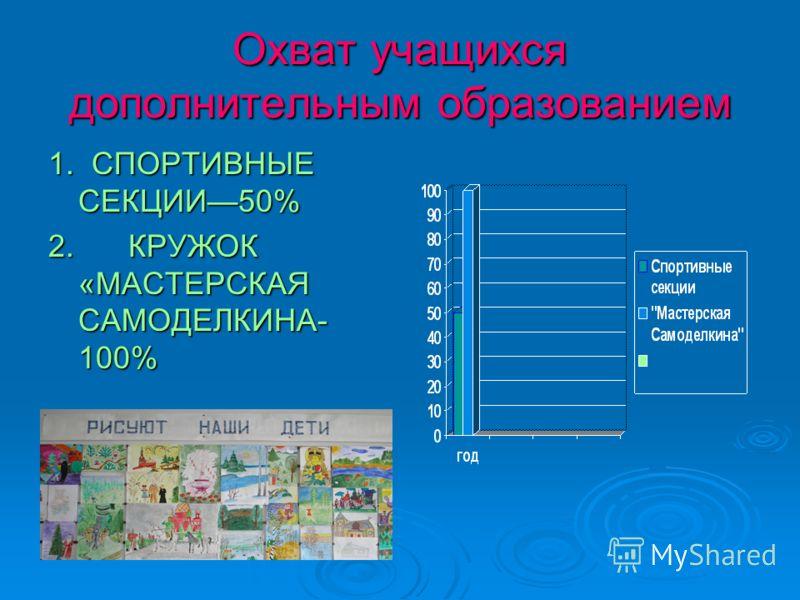 Охват учащихся дополнительным образованием 1. СПОРТИВНЫЕ СЕКЦИИ50% 2. КРУЖОК «МАСТЕРСКАЯ САМОДЕЛКИНА- 100%